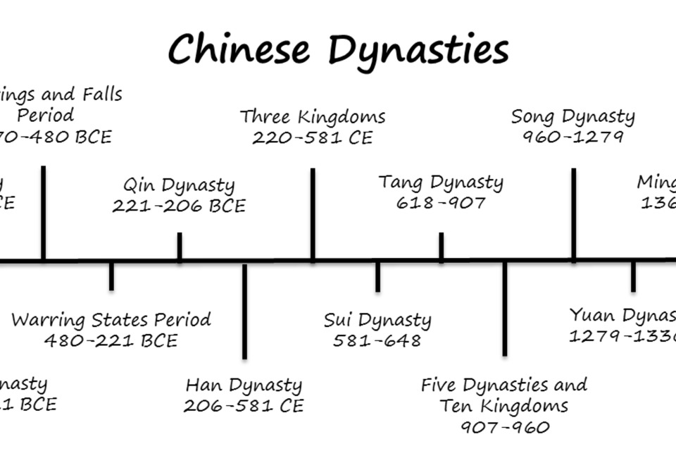 Historical Timeline: Chinese Dynasties - DIY