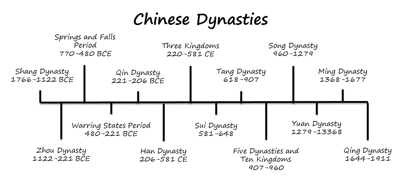 4 dynasties 220 - 589 - collapse of han state results in nearly four centuries of division  between competing dynasties before china is reunited by the.